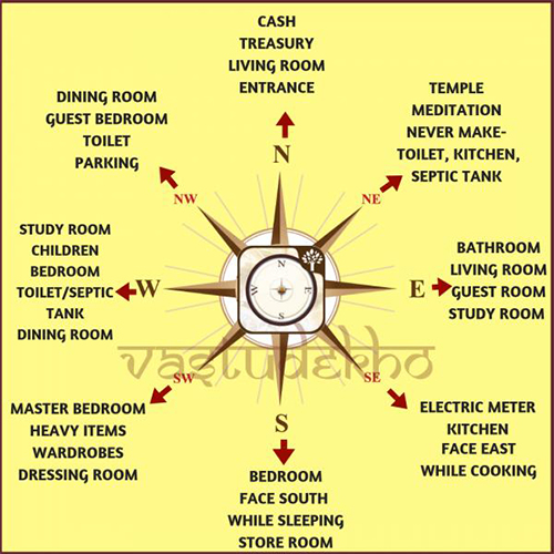 The theory behind directions in Vastu Shastra
